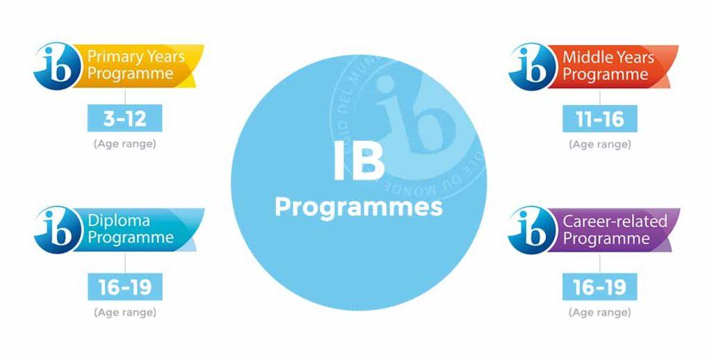 Điều kiện và đối tượng học chương trình IB
