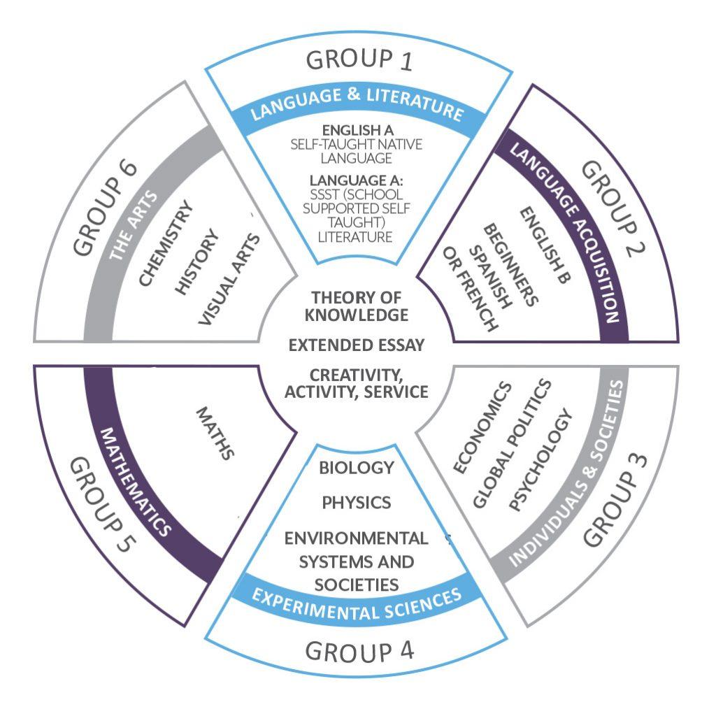 Các nhóm môn học của chương trinh IB